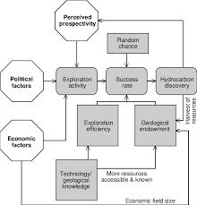 Exploration Chart Flow Chart Of The Exploration Process Download Scientific