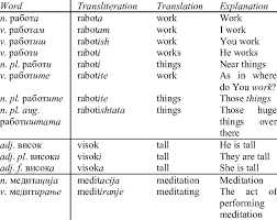 Cyrillic to latin transliteration