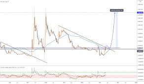 Bitcoin charts prediction / prognosis: Xrpbtc Charts And Quotes Tradingview
