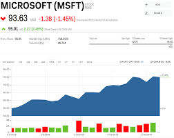 microsoft stock microsoft stock price down after earnings fail to impress wall
