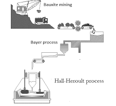 A Schematic Flow Chart Of The Primary Aluminium Production