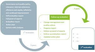 Evaluation Design And Methodology Aeqes Methodology