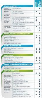 Veterans Benefits Guide 2014 Legion Magazine