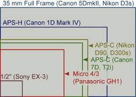 Subscribe 35mm Camera Nikon D3s Nikon D90