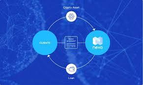 Nexo And The Nexo Token Crypto Spotlight Medium