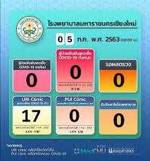 รายงานของโรงพยาบาลมหาราชนครเชียงใหม่ ประจำวันที่ 5 กรกฎาคม 2563 -  ศูนย์ข่าวเฝ้าระวัง COVID-19