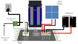 wiring diagram for grid tie solar system the wiring diagram grid tie solar automatic battery backup wiring diagram