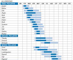 Nc Seasonal Produce Chart Pollen Season 2019 Why Allergies Get Worse Every Year Vox