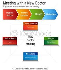 First Meeting Chart Meeting With A New Doctor Health Care Chart
