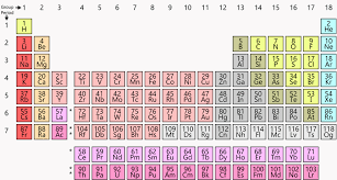 Subatomic Particles Chart Answers Chemistrys Ever Useful Periodic Table Celebrates A Big