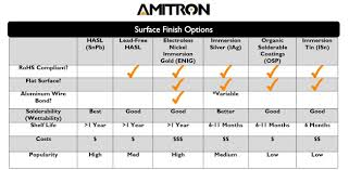 Which Circuit Board Finish Should I Use