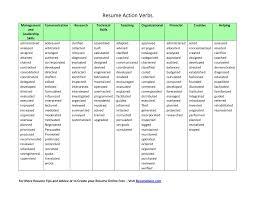 Verb List Find Your Sample Resume