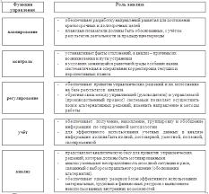 Методы анализа финансового состояния предприятия Реферат  Рис 1 Роль анализа в управлении