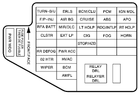 03 cavalier fuse box simple wiring diagram chevrolet cavalier 2002 2005 fuse box diagram auto genius 05 chevy cavalier 03 cavalier fuse box