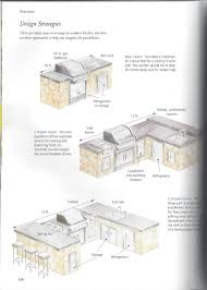 Outdoor Kitchen Equipment Uk Outdoor Kitchen Layouts Ho About The 12 Linear Gas Burners