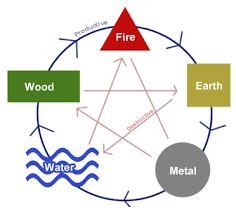 feng shui colors direction elememts. 5 Elements - Productive And Destructive Cycle Feng Shui Colors Direction Elememts