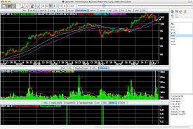 Open Source Charting Software Qtstalker Commodity And Stock Market Charting And
