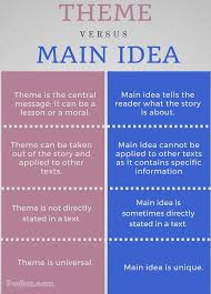 Difference Between Theme And Main Idea Powerpoint Htda Info