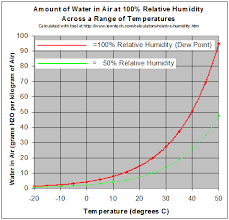 Dew Point Versus Humidity Chart How Is Relative Humidity Related To The Dew Point Socratic