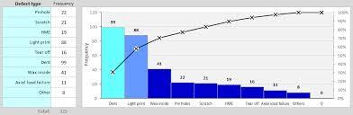 Pareto Chart Template Continuous Improvement Toolkit