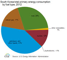 Us Energy Consumption Pie Chart 2 Power Technology Energy News And Market Analysis