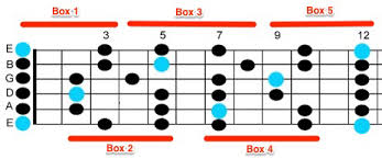 Pentatonic Scale Patterns Adorable E Minor Pentatonic Scale The Ultimate Guide