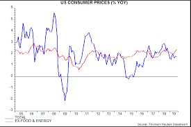 Us Core Cpi Inflation Fade The Pick Up Janus Henderson