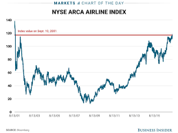 United Airlines Shares Chart Airline Stocks Recover September 11 9 11 Losses Business