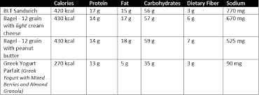Tim Hortons Nutrition Chart Canada A Healthy Meal At Tim Hortons Really Nautilus Plus