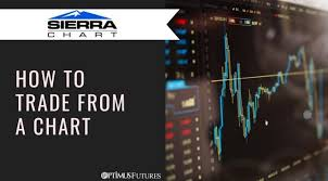 Sierra Chart Review Sierra Chart Overview Of How To Trade From A Chart