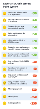 We did not find results for: How Many Credit Score Points Do I Gain Lose For Ocean Finance