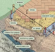 Patio Pavers Vs Poured Concrete Vs Ground Level Deck