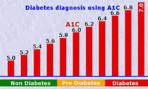 Diabetes Blood Test Results Chart A1c Testing Adair County Health Department