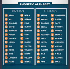 Phonetic alphabet lists with numbers and pronunciations for telephone and radio use. Twitter Phonetic Alphabet Writing Courses Graphic Fun