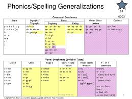 Phonics Spelling Generalizations Ppt Download