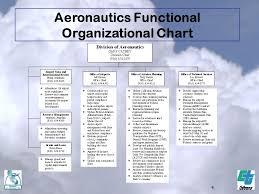 Lawa Org Chart Caltrans Division Of Aeronautics Ppt Download