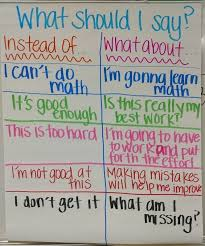 Avid Anchor Charts Motivation For Students Proactive Language In Classroom