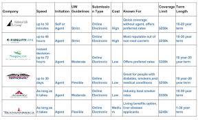 no cal exam term life companies chart