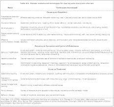 Behavior Modification Worksheets Goodcity Info