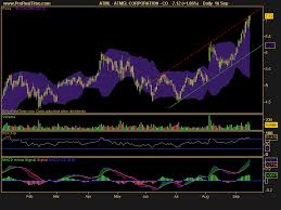 Atmel Stock Chart 2 Stocks To Keep An Eye On Expedia And Atmel Corporation