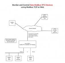 485 wiring connection diagram wiring diagram description pictures rs485 2 wire connection diagram 4 wiring todays modbu plu wiring diagram 485 wiring connection diagram