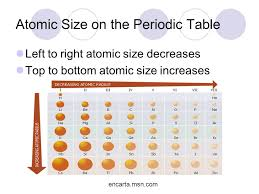 Atomic Structure and the Periodic Table - ppt video online download