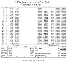 Jeevan Anand Policy Chart Lic Jeevan Anand 149 Features Benefits And Maturity