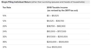 2018 irs federal ine tax brackets