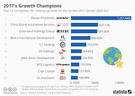 Chart Top 2017 Chart 2017s Growth Champions Statista