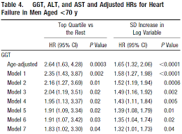 Ggt Level Chart Ggt Science Library Healtheiron Affordable Iron Lab Tests