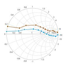 Uwp Smith Chart Control Syncfusion
