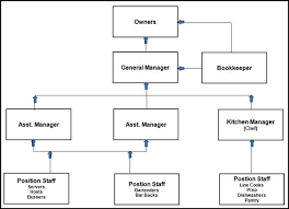 Commercial Kitchen Organizational Chart When Starting A Restaurant Organization Is Key