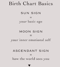 Astrology Rising Sign Chart Pisces Sun Pisces Moon Virgo Rising In Western Astrology