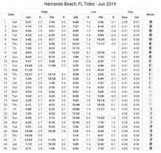 Hernando Beach Tide Chart June 2019 Coastal Angler The